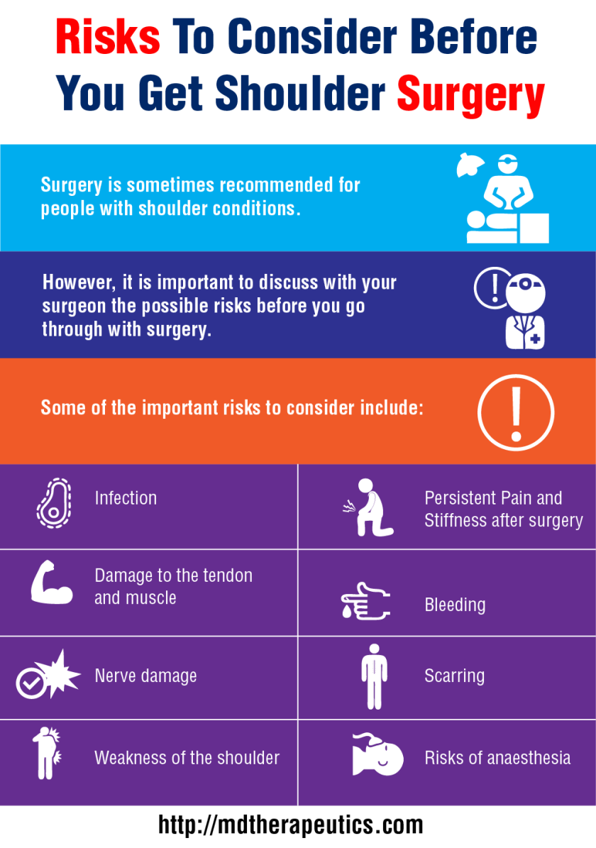 Shoulder_surgery_risks_infographic-1